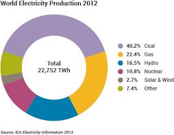 NUCLEAR REACTORS PRODUCE 10 PERCENT  ELECTRICITY